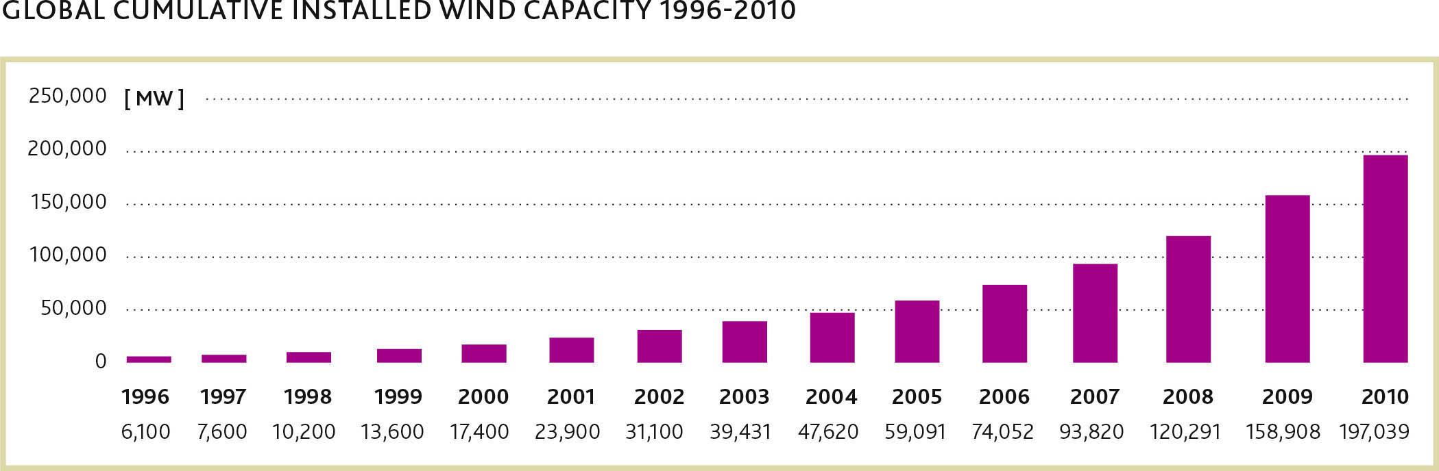 Wind Power Energy British Columbia Turbine Diagram Furthermore Global Cumulative Installed Capacity 1996 2010