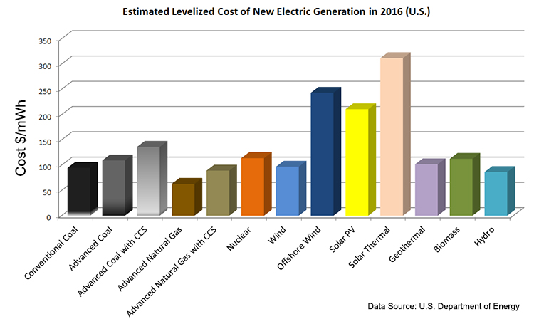Cost Of Power Generation Coal Natural Gas