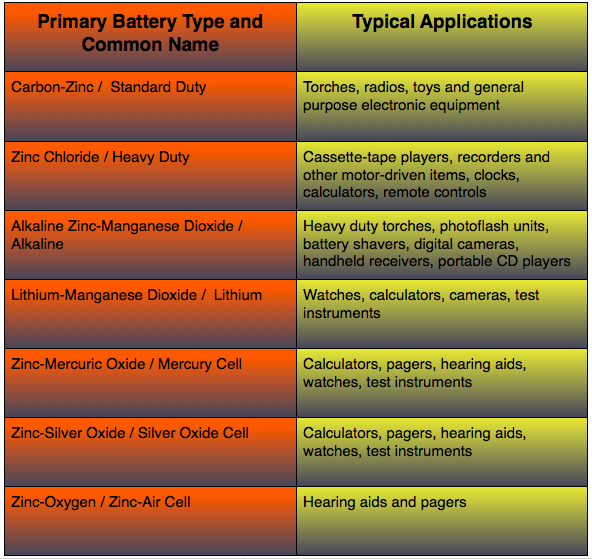 Primary Batteries and their Uses
