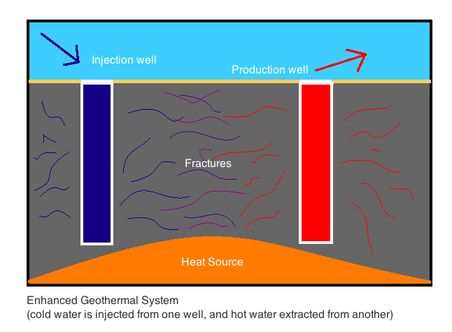 High Temperature Geothermal Power - Energy British Columbia