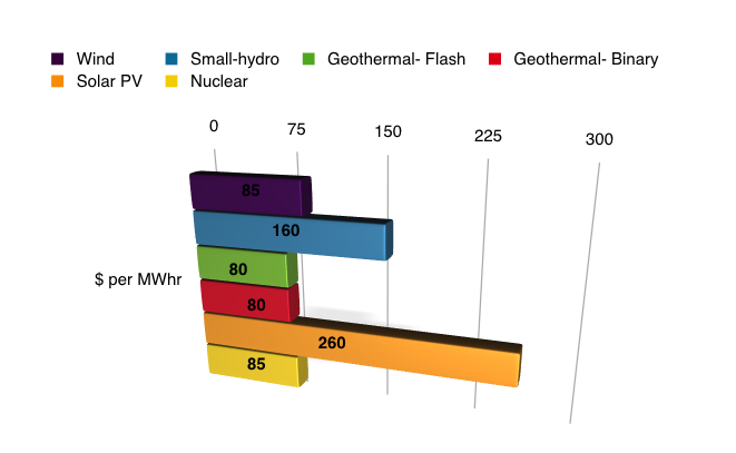 High Temperature Geothermal Power - Energy British Columbia