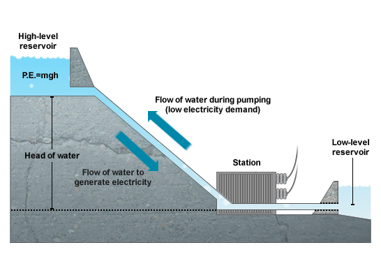 Large Hydropower Energy British Columbia