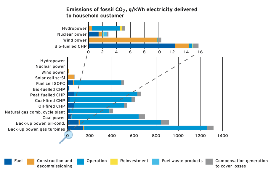 A study by the Swedish utility Vattenfall comparing the Co2 emissions of different forms of energy over their lifetime