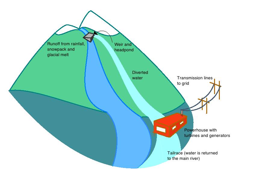 Run Of River Power Energy Bc
