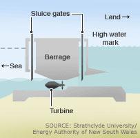 diagram of a tidal barrage